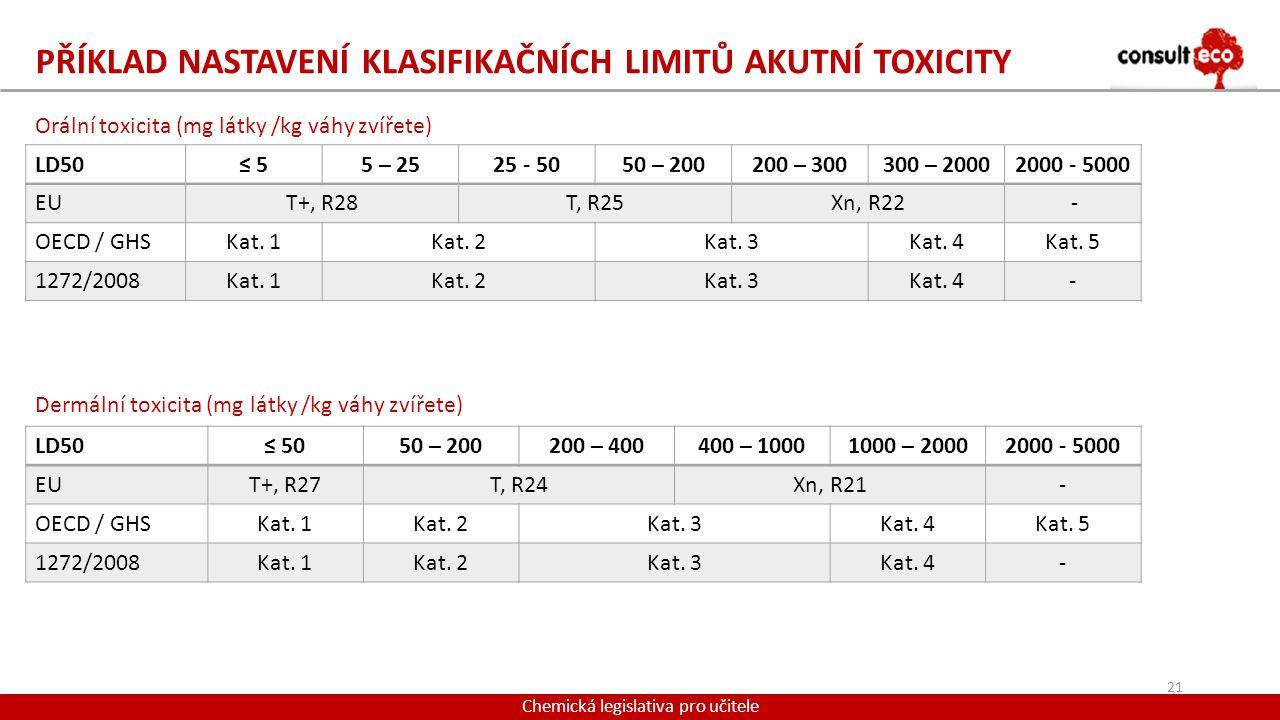 PŘÍKLAD NASTAVENÍ KLASIFIKAČNÍCH LIMITŮ AKUTNÍ TOXICITY Chemická legislativa pro učitele Orální toxicita (mg látky /kg váhy zvířete) Dermální toxicita