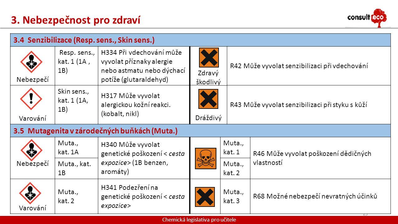 3. Nebezpečnost pro zdraví Chemická legislativa pro učitele 23 3.4 Senzibilizace (Resp. sens., Skin sens.) Nebezpečí Resp. sens., kat. 1 (1A, 1B) H334