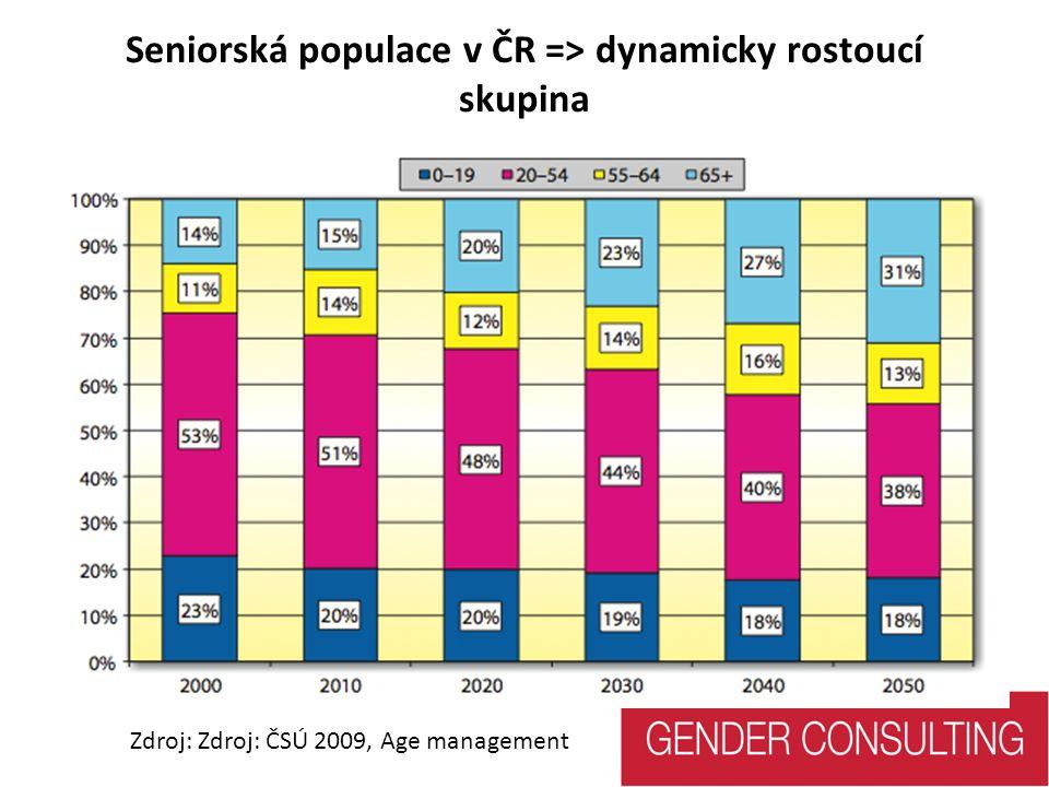 Genderový audit v ÚMČ Praha 22 SWOT analýza – silné stránky úřadu Zájem vedení Úřadu o gender tematiku Kladný přístup k uplatňování flexi pracovních podmínek Téměř vyrovnané zastoupení žen a mužů v pozicích vedoucích pracovníků/pracovnic Zákaz diskriminace Důraz na dodržování genderové rovnosti ze strany vedoucích pracovníků/pracovnic v klíčových dokumentech (Pracovní řád, Organizační řád...)