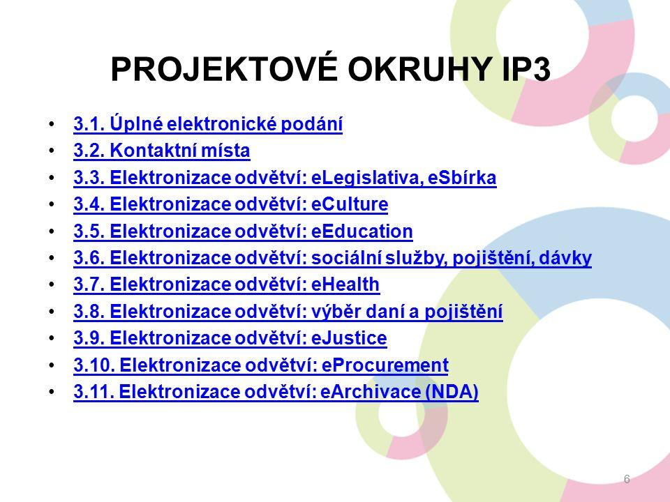 PROJEKTOVÉ OKRUHY IP3 3.1. Úplné elektronické podání 3.2. Kontaktní místa 3.3. Elektronizace odvětví: eLegislativa, eSbírka 3.4. Elektronizace odvětví