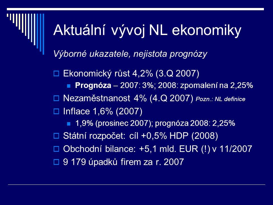 Aktuální vývoj NL ekonomiky Výborné ukazatele, nejistota prognózy  Ekonomický růst 4,2% (3.Q 2007) Prognóza – 2007: 3%; 2008: zpomalení na 2,25%  Ne