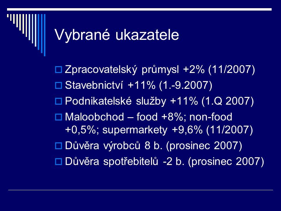 Vybrané ukazatele  Zpracovatelský průmysl +2% (11/2007)  Stavebnictví +11% (1.-9.2007)  Podnikatelské služby +11% (1.Q 2007)  Maloobchod – food +8