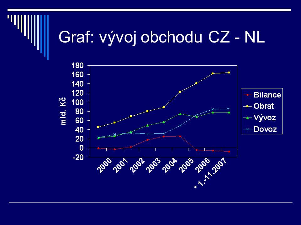 Graf: vývoj obchodu CZ - NL