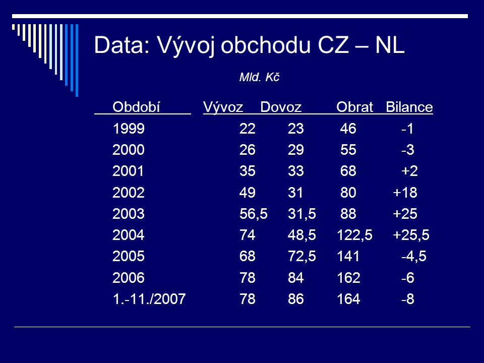 Data: Vývoj obchodu CZ – NL Mld. Kč Období Vývoz DovozObrat Bilance 19992223 46 -1 20002629 55 -3 20013533 68 +2 20024931 80 +18 200356,531,5 88 +25 2