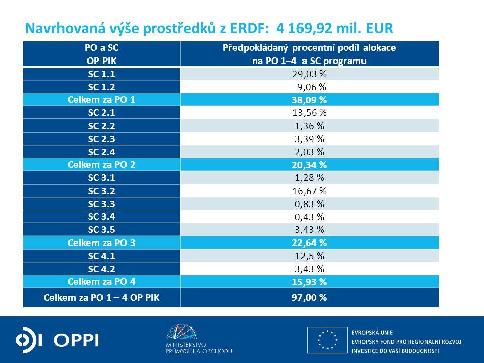 Ing. Martin Kocourek ministr průmyslu a obchodu ZPĚT NA VRCHOL – INSTITUCE, INOVACE A INFRASTRUKTURA Navrhovaná výše prostředků z ERDF: 4 169,92 mil.