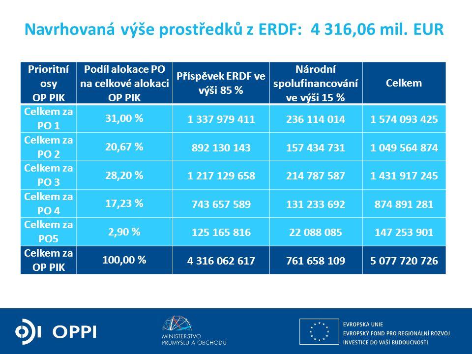 Ing. Martin Kocourek ministr průmyslu a obchodu ZPĚT NA VRCHOL – INSTITUCE, INOVACE A INFRASTRUKTURA Navrhovaná výše prostředků z ERDF: 4 316,06 mil.