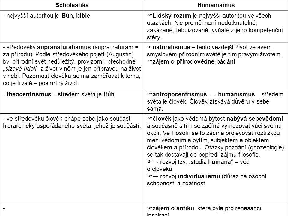 Renesance a humanismus -výtvarné umění – perspektiva (Massaccio 1420), architektura Filippo Brunelleschi, sochařství (Donatello) -zobrazování těla ve skutečných proporcích (akty), portréty, mecenášství (florentský rod Medici) -vrcholní tvůrci renesance: Leonardo da Vinci, Raffael, Michelangelo -literatura: Dante Alighieri, Francesco Petrarca, Giovani Boccacio, Niccolo Machiavelli (Vladař) -rozšíření i do dalších oblastí: Albrecht Dürer, Hieronymus Bosch -u nás vliv renesance spíše na Moravě, vliv Budína: nejstarší renesanční památky Tovačov, Moravská Třebová