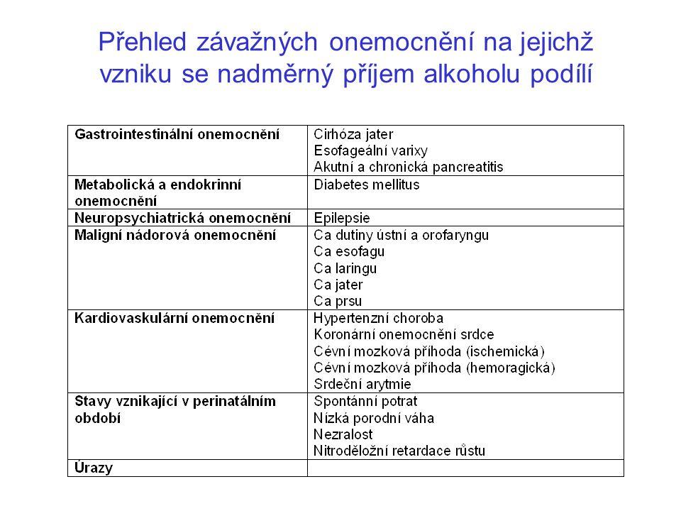 Přehled závažných onemocnění na jejichž vzniku se nadměrný příjem alkoholu podílí