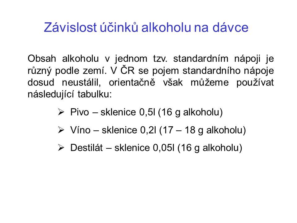 Závislost účinků alkoholu na dávce Obsah alkoholu v jednom tzv.