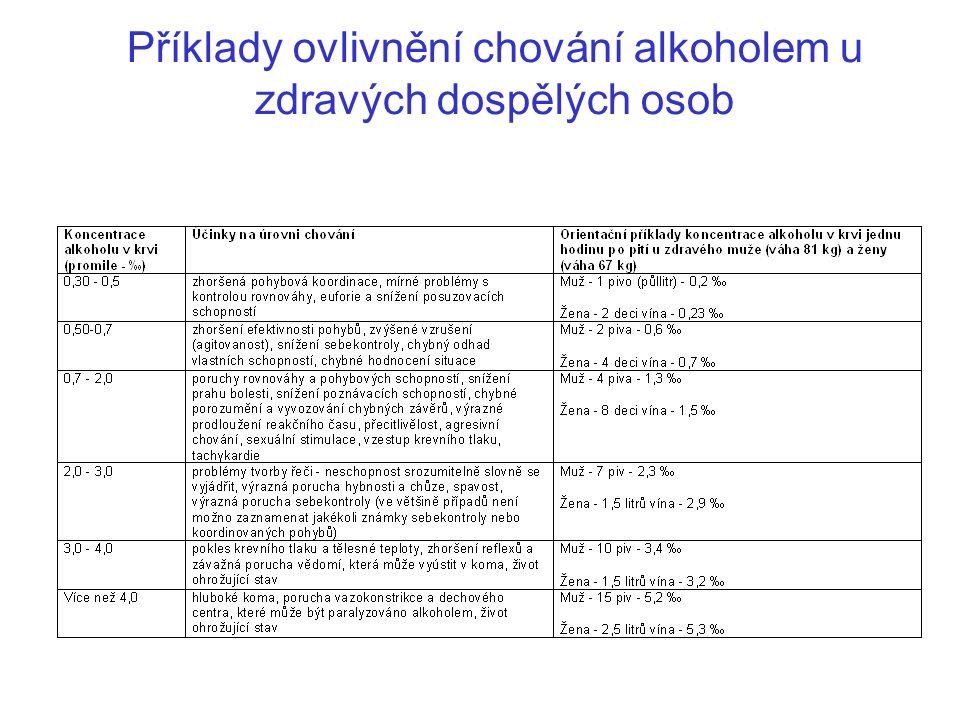 Příklady ovlivnění chování alkoholem u zdravých dospělých osob