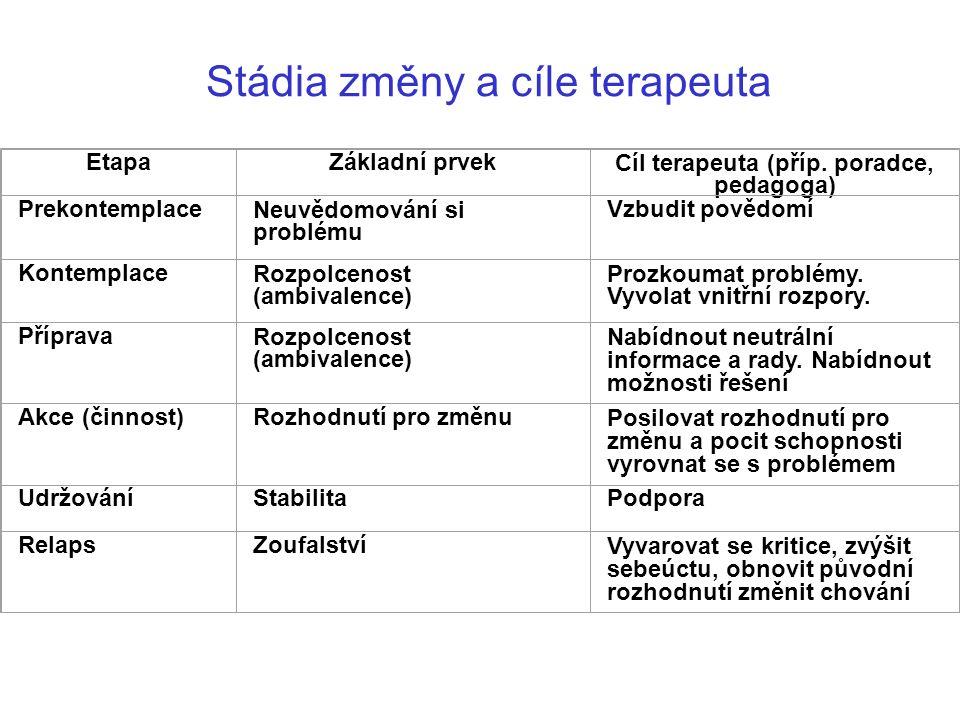 Stádia změny a cíle terapeuta EtapaZákladní prvekCíl terapeuta (příp.