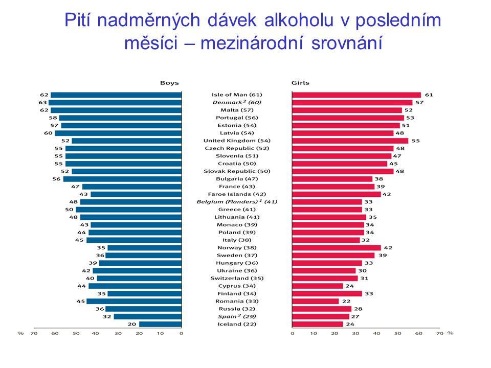 Pití nadměrných dávek alkoholu v posledním měsíci – mezinárodní srovnání