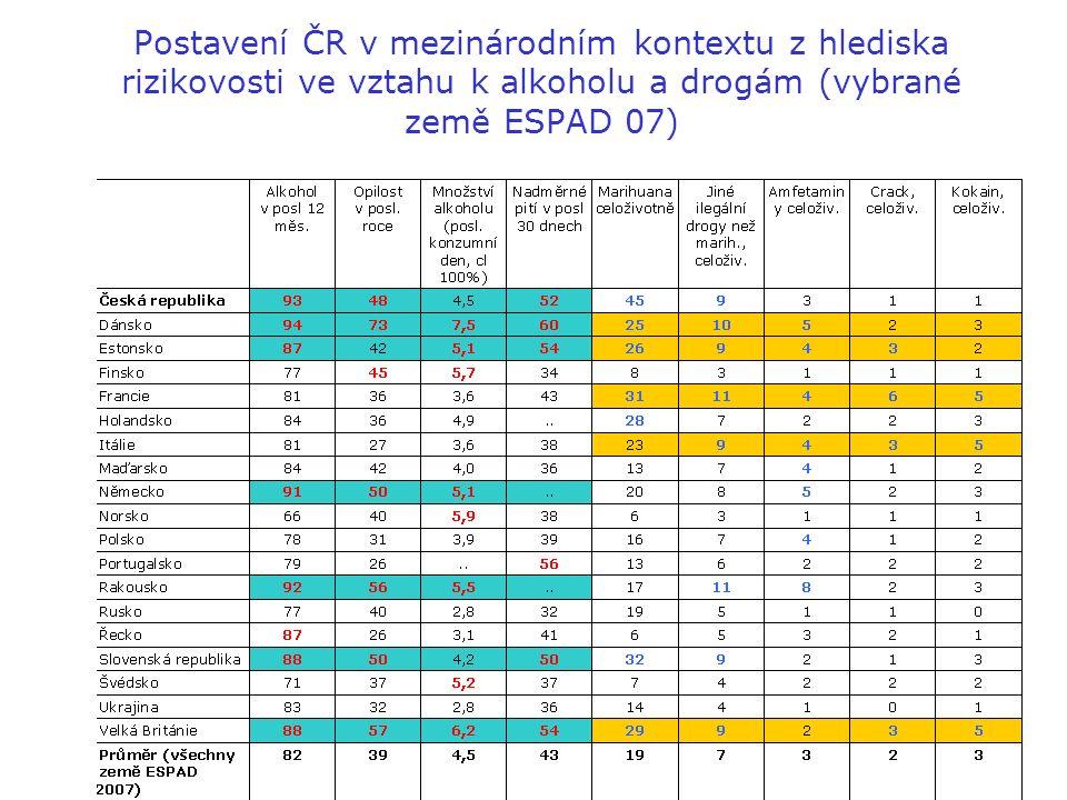 Postavení ČR v mezinárodním kontextu z hlediska rizikovosti ve vztahu k alkoholu a drogám (vybrané země ESPAD 07)