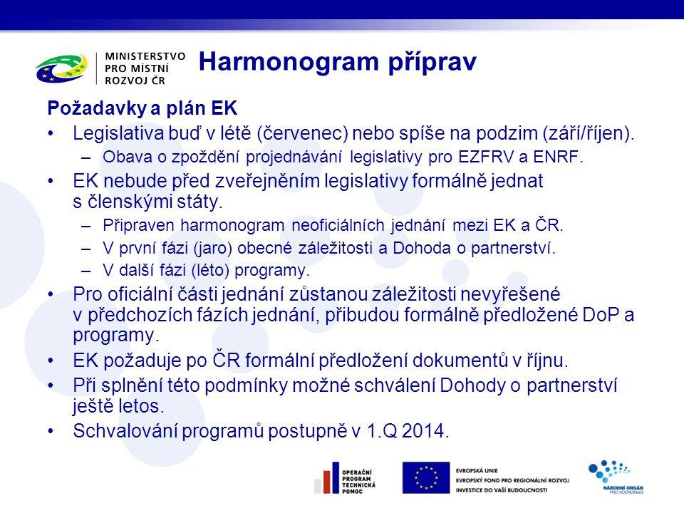Požadavky a plán EK Legislativa buď v létě (červenec) nebo spíše na podzim (září/říjen). –Obava o zpoždění projednávání legislativy pro EZFRV a ENRF.