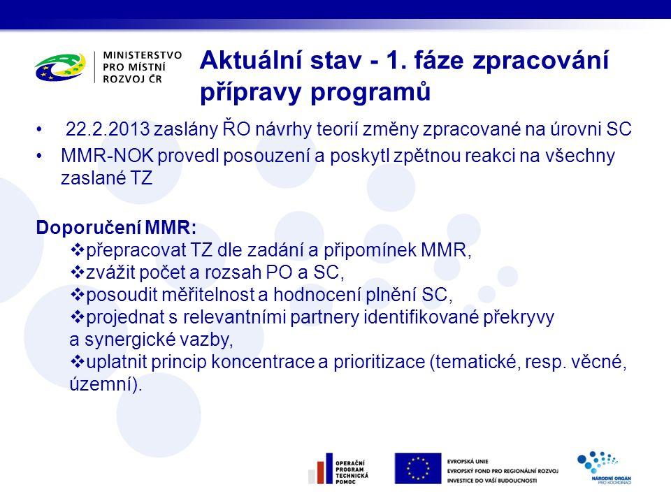 22.2.2013 zaslány ŘO návrhy teorií změny zpracované na úrovni SC MMR-NOK provedl posouzení a poskytl zpětnou reakci na všechny zaslané TZ Doporučení M