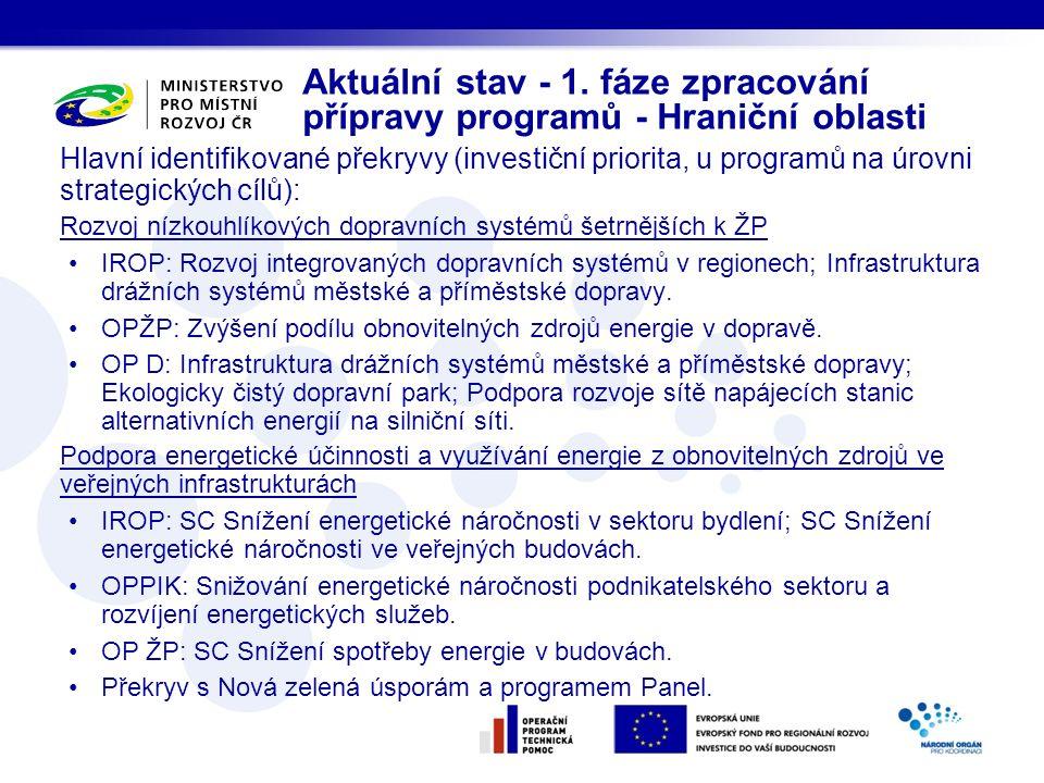 Aktuální stav - 1. fáze zpracování přípravy programů - Hraniční oblasti Hlavní identifikované překryvy (investiční priorita, u programů na úrovni stra
