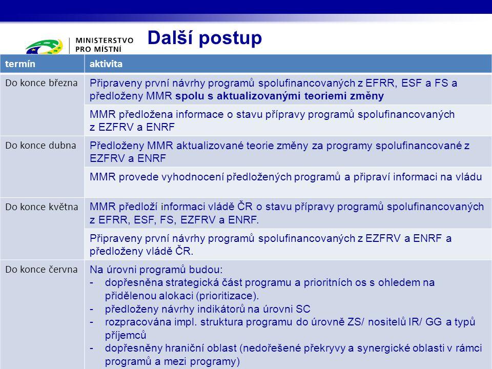 Další postup termínaktivita Do konce března Připraveny první návrhy programů spolufinancovaných z EFRR, ESF a FS a předloženy MMR spolu s aktualizovanými teoriemi změny MMR předložena informace o stavu přípravy programů spolufinancovaných z EZFRV a ENRF Do konce dubna Předloženy MMR aktualizované teorie změny za programy spolufinancované z EZFRV a ENRF MMR provede vyhodnocení předložených programů a připraví informaci na vládu Do konce května MMR předloží i nformaci vládě ČR o stavu přípravy programů spolufinancovaných z EFRR, ESF, FS, EZFRV a ENRF.