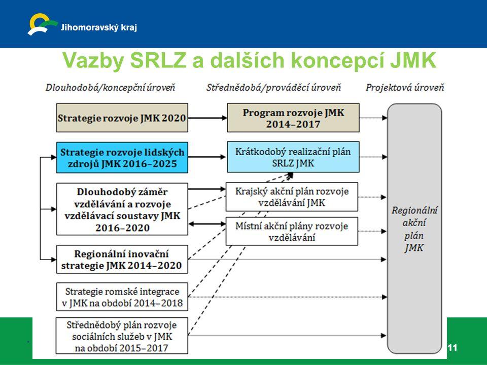Vazby SRLZ a dalších koncepcí JMK 11.
