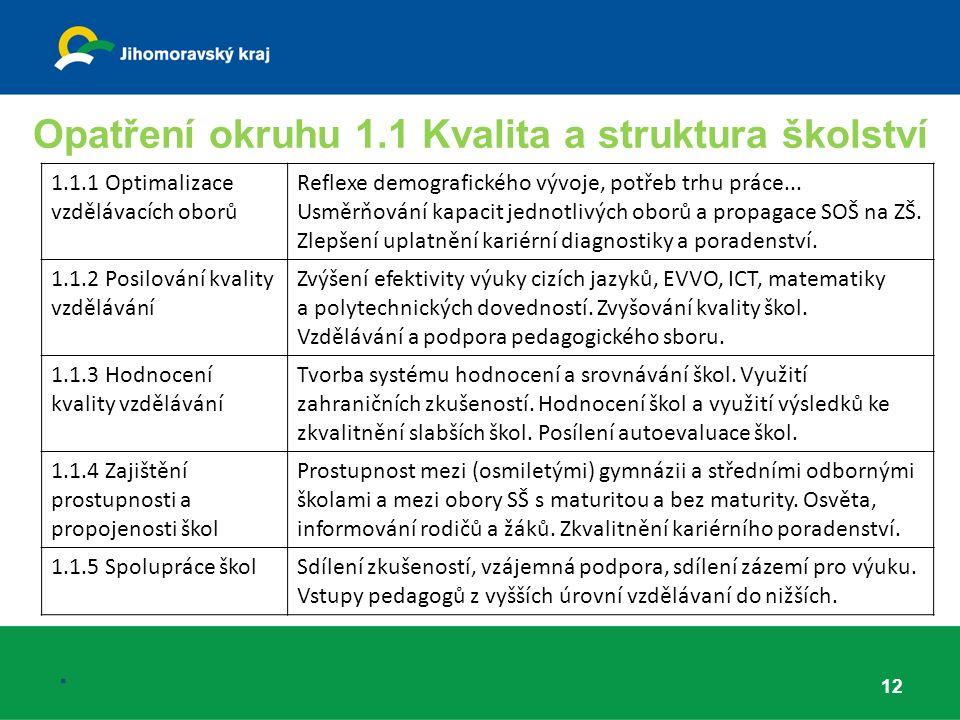 Opatření okruhu 1.1 Kvalita a struktura školství 12.