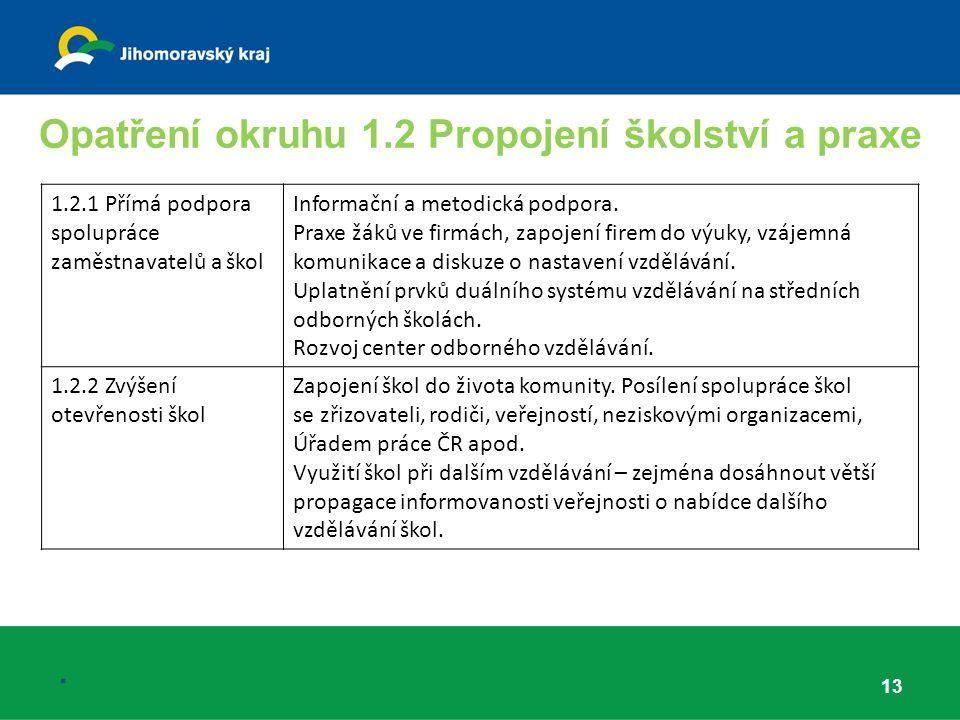 Opatření okruhu 1.2 Propojení školství a praxe 13.