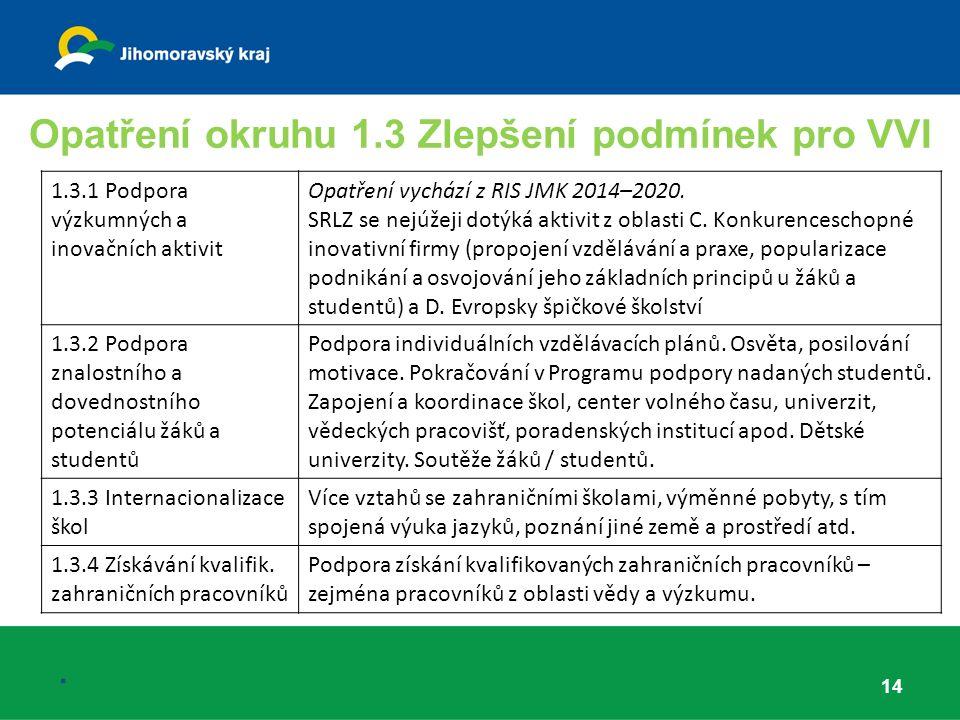 Opatření okruhu 1.3 Zlepšení podmínek pro VVI 14.
