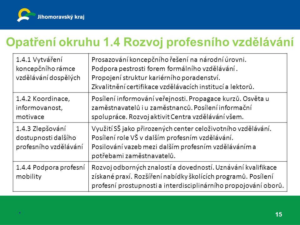 Opatření okruhu 1.4 Rozvoj profesního vzdělávání 15.