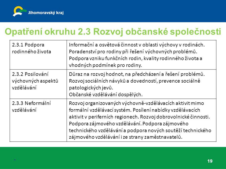 Opatření okruhu 2.3 Rozvoj občanské společnosti 19.