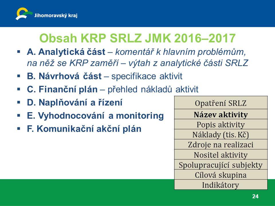 Obsah KRP SRLZ JMK 2016–2017 24  A.