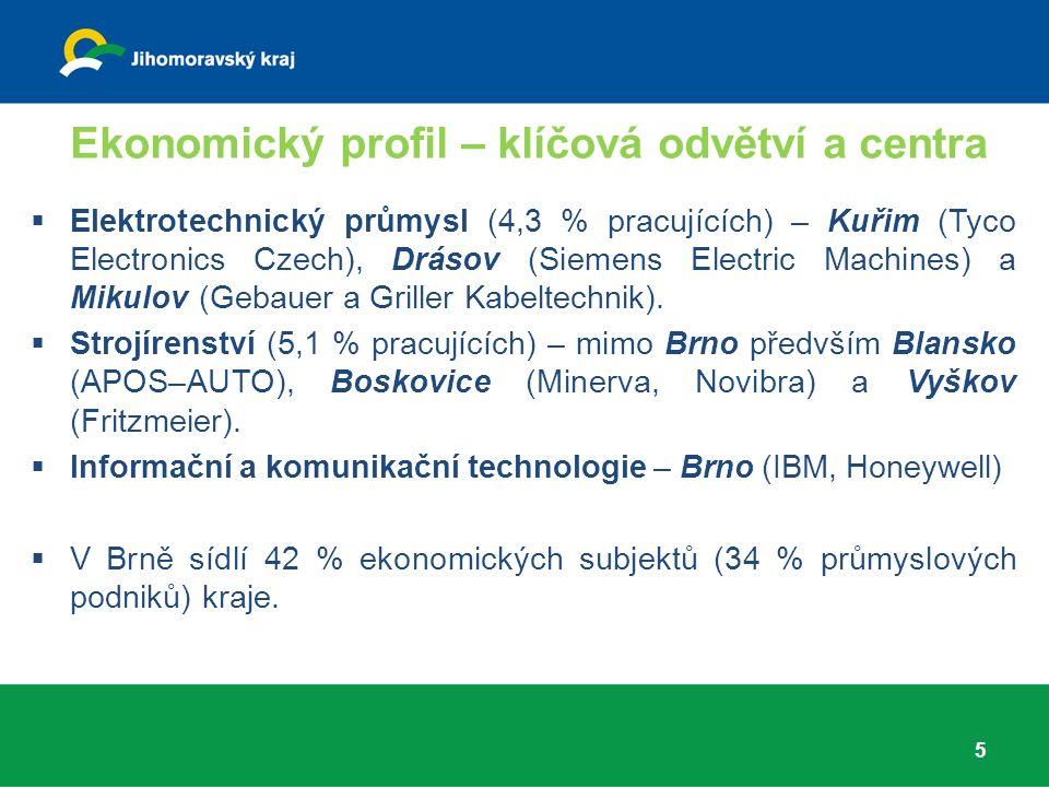 Ekonomický profil – klíčová odvětví a centra 5  Elektrotechnický průmysl (4,3 % pracujících) – Kuřim (Tyco Electronics Czech), Drásov (Siemens Electric Machines) a Mikulov (Gebauer a Griller Kabeltechnik).
