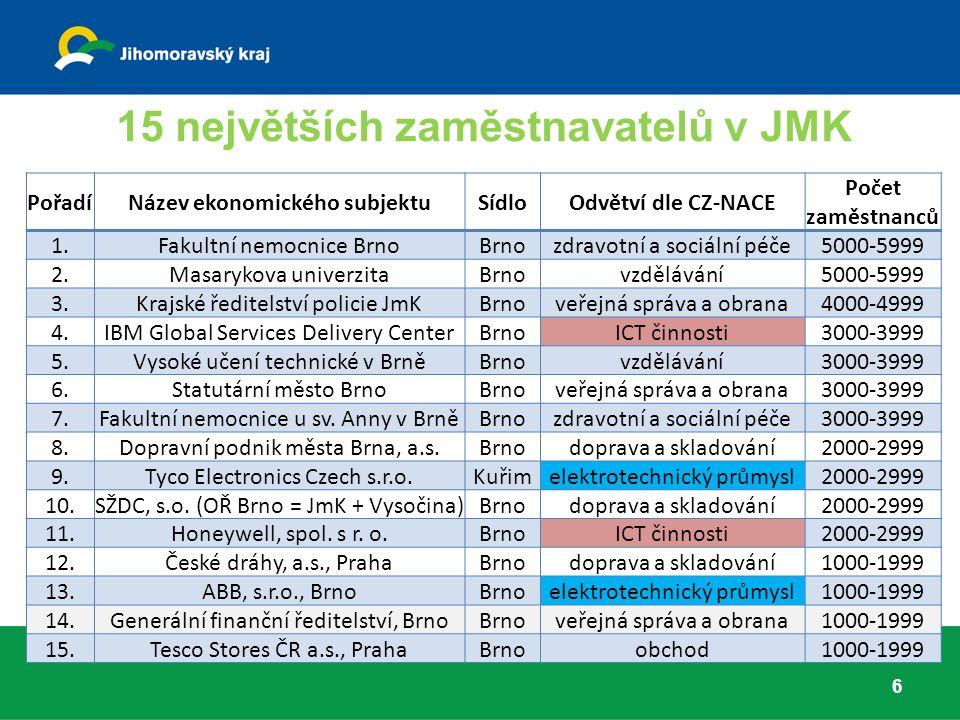15 největších zaměstnavatelů v JMK 6 PořadíNázev ekonomického subjektuSídloOdvětví dle CZ-NACE Počet zaměstnanců 1.Fakultní nemocnice BrnoBrnozdravotní a sociální péče5000-5999 2.Masarykova univerzitaBrnovzdělávání5000-5999 3.Krajské ředitelství policie JmKBrnoveřejná správa a obrana4000-4999 4.IBM Global Services Delivery CenterBrnoICT činnosti3000-3999 5.Vysoké učení technické v BrněBrnovzdělávání3000-3999 6.Statutární město BrnoBrnoveřejná správa a obrana3000-3999 7.Fakultní nemocnice u sv.