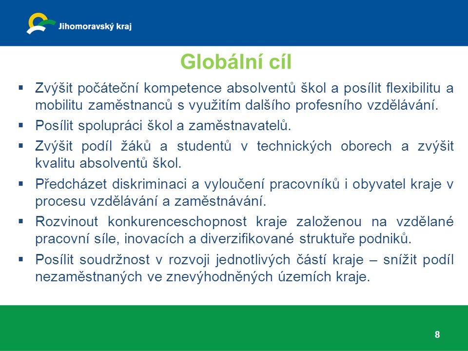 Globální cíl 8  Zvýšit počáteční kompetence absolventů škol a posílit flexibilitu a mobilitu zaměstnanců s využitím dalšího profesního vzdělávání.