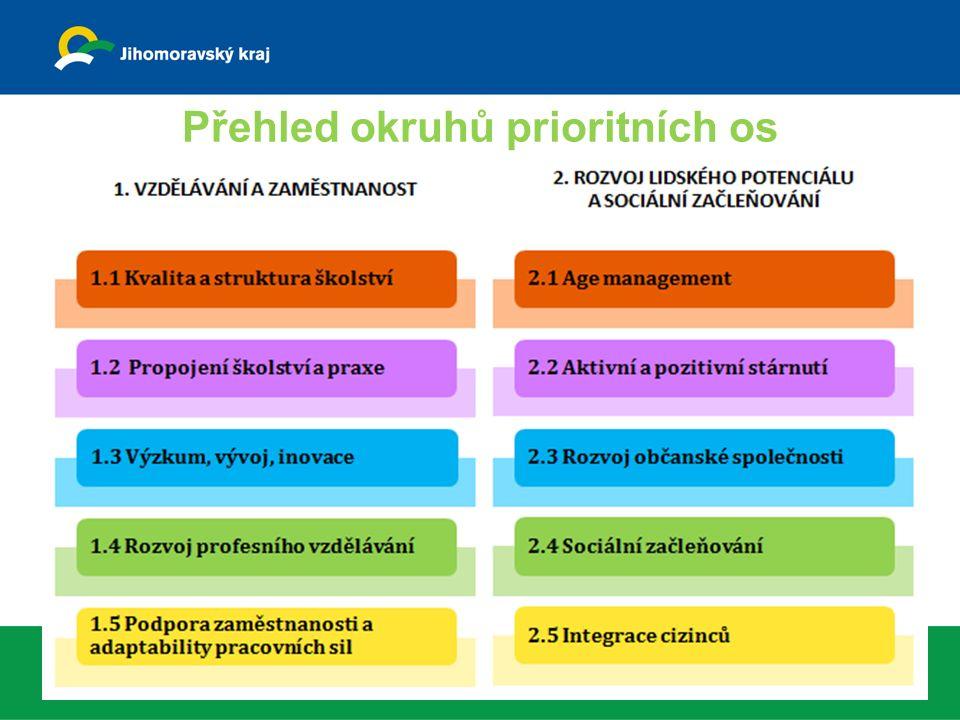 Přehled okruhů prioritních os 9.