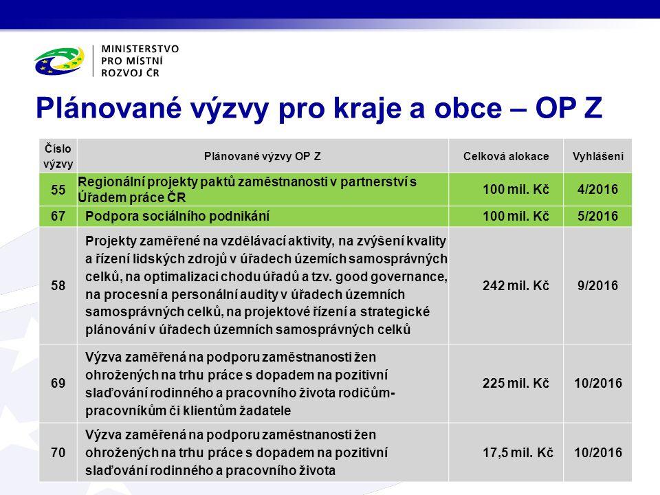 Plánované výzvy pro kraje a obce – OP Z Číslo výzvy Plánované výzvy OP ZCelková alokaceVyhlášení 55 Regionální projekty paktů zaměstnanosti v partnerství s Úřadem práce ČR 100 mil.