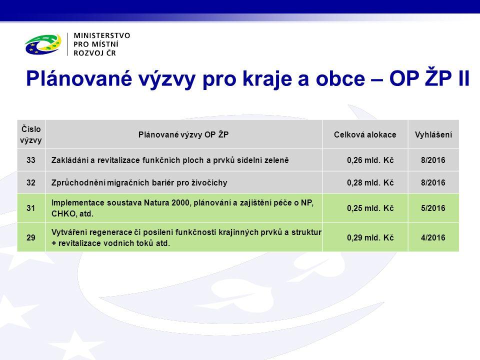 Plánované výzvy pro kraje a obce – OP ŽP II Číslo výzvy Plánované výzvy OP ŽPCelková alokaceVyhlášení 33Zakládání a revitalizace funkčních ploch a prvků sídelní zeleně0,26 mld.