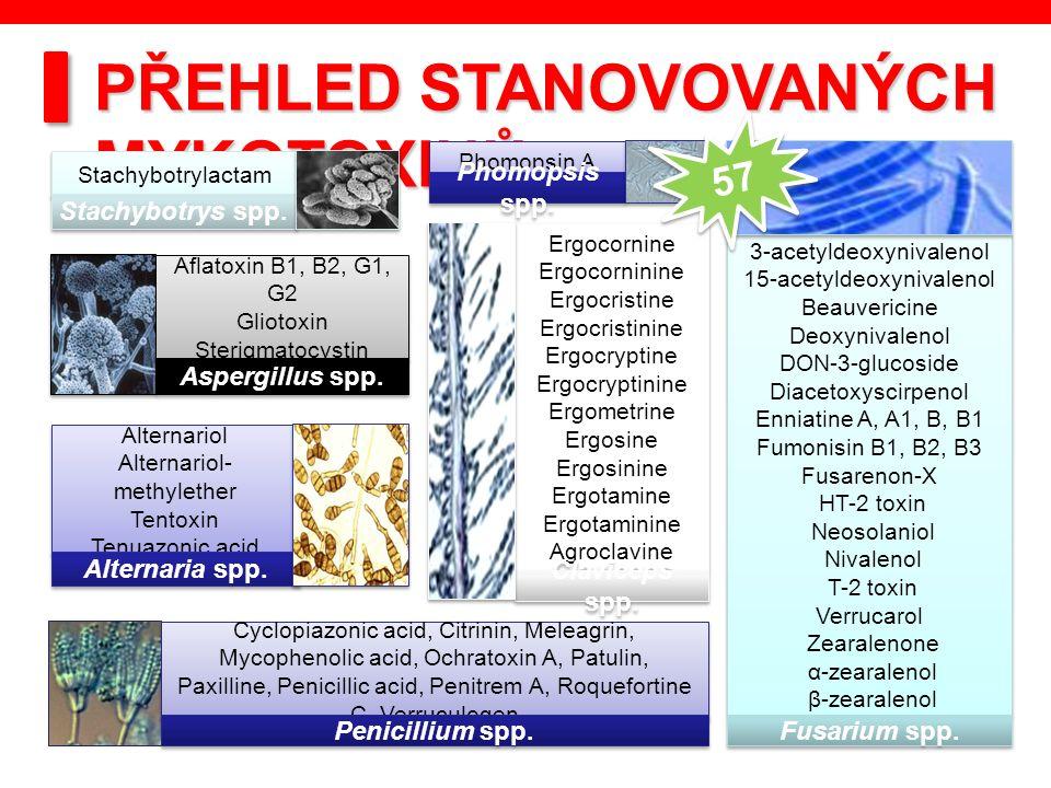 PŘEHLED STANOVOVANÝCH MYKOTOXINŮ 3-acetyldeoxynivalenol 15-acetyldeoxynivalenol Beauvericine Deoxynivalenol DON-3-glucoside Diacetoxyscirpenol Enniati