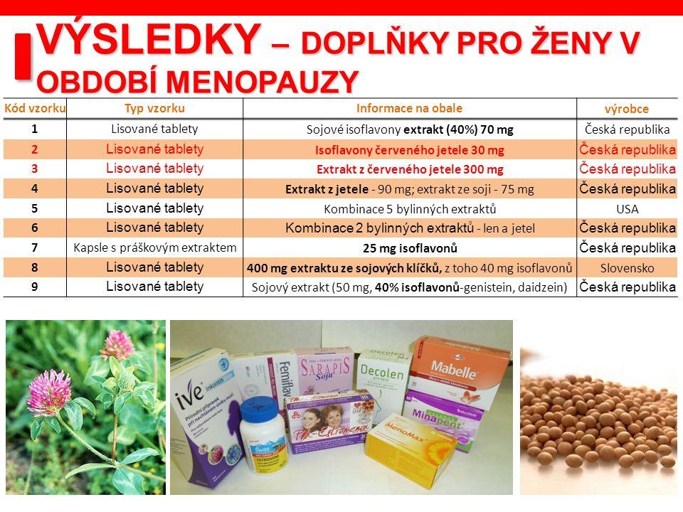 VÝSLEDKY – DOPLŇKY PRO ŽENY V OBDOBÍ MENOPAUZY Kód vzorkuTyp vzorkuInformace na obalevýrobce 1Lisované tabletySojové isoflavony extrakt (40%) 70 mgČes