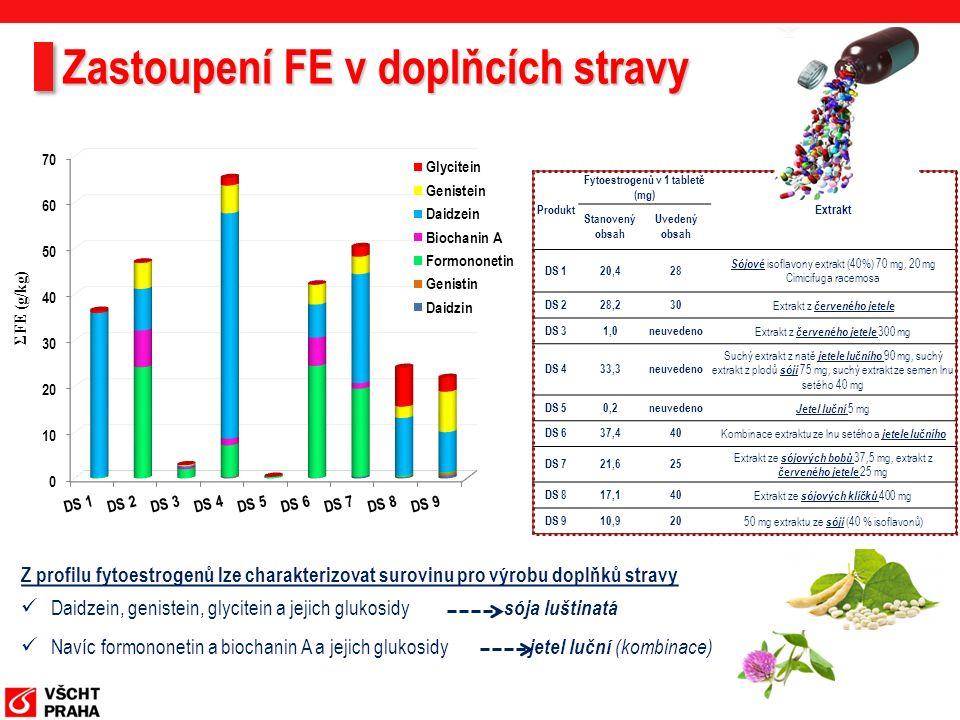 Zastoupení FE v doplňcích stravy Z profilu fytoestrogenů lze charakterizovat surovinu pro výrobu doplňků stravy Daidzein, genistein, glycitein a jejic