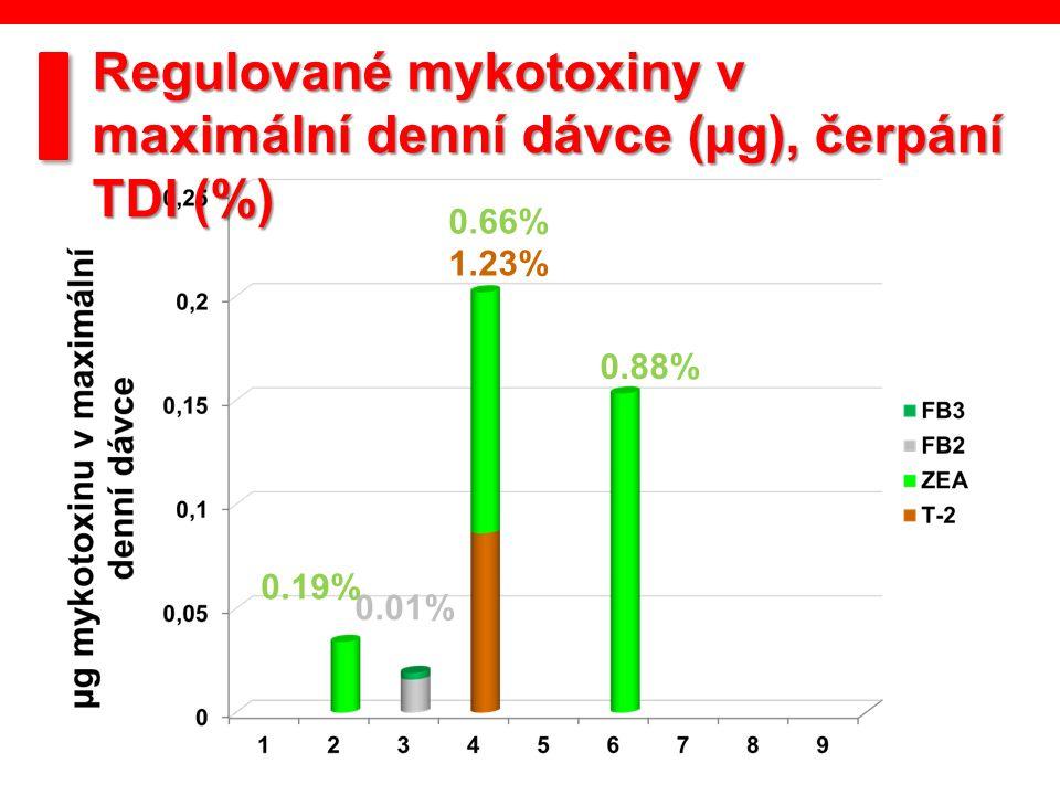 1.23% 0.19% 0.66% 0.88% 0.01% Regulované mykotoxiny v maximální denní dávce (µg), čerpání TDI (%)