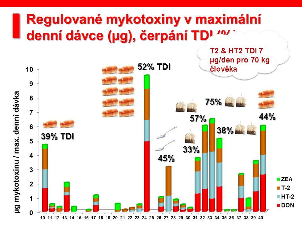 39% TDI 52% TDI 45% 57% 75% 38% 33% 44% Regulované mykotoxiny v maximální denní dávce (µg), čerpání TDI (%) T2 & HT2 TDI 7 µg/den pro 70 kg člověka