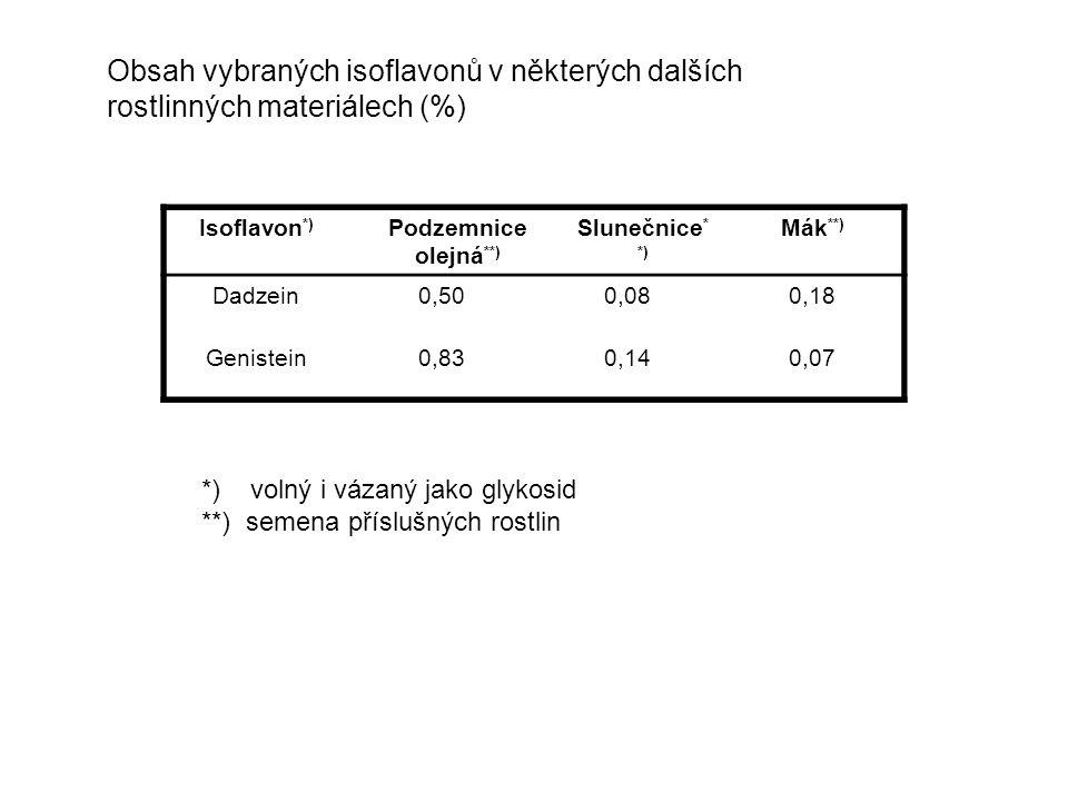 Obsah vybraných isoflavonů v některých dalších rostlinných materiálech (%) Isoflavon *) Podzemnice olejná **) Slunečnice * *) Mák **) Dadzein0,500,080