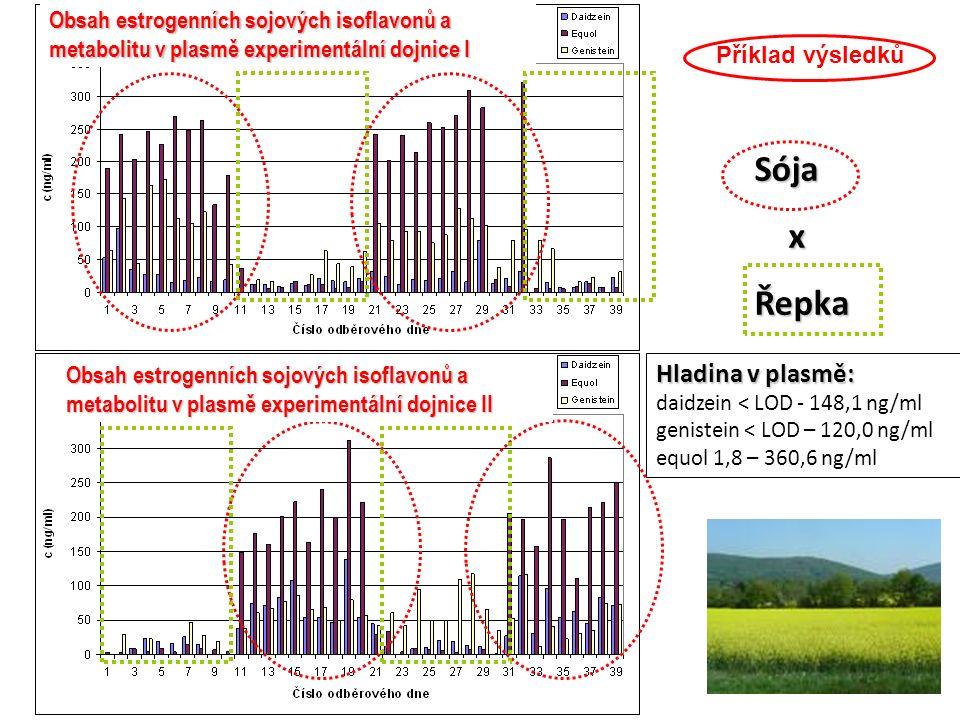 Hladina v plasmě: daidzein < LOD - 148,1 ng/ml genistein < LOD – 120,0 ng/ml equol 1,8 – 360,6 ng/ml Sója xŘepka Obsah estrogenních sojových isoflavon