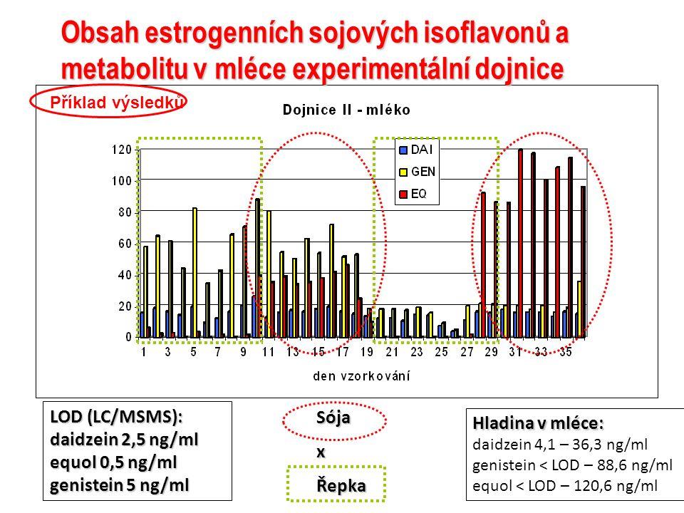 Obsah estrogenních sojových isoflavonů a metabolitu v mléce experimentální dojnice LOD (LC/MSMS): daidzein 2,5 ng/ml equol 0,5 ng/ml genistein 5 ng/ml