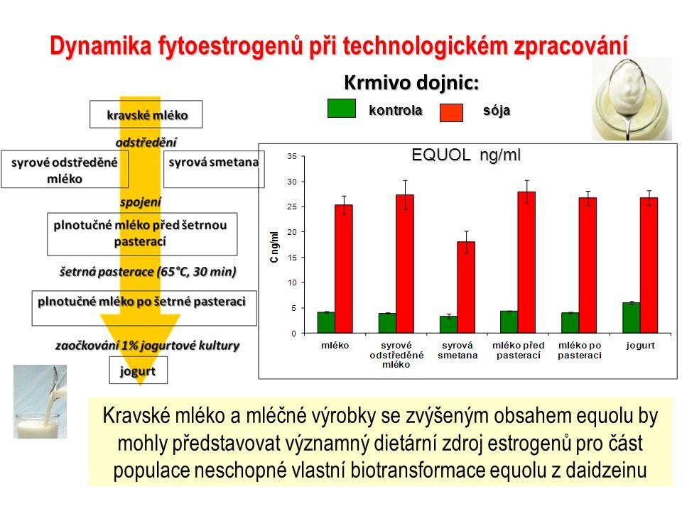 Dynamika fytoestrogenů při technologickém zpracování kontrolasója Krmivo dojnic: EQUOL ng/ml Kravské mléko a mléčné výrobky se zvýšeným obsahem equolu