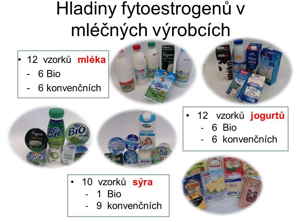 Hladiny fytoestrogenů v mléčných výrobcích 12 vzorků mléka - 6 Bio - 6 konvenčních 12 vzorků jogurtů ‐ 6 Bio ‐ 6 konvenčních 10 vzorků sýra ‐ 1 Bio ‐