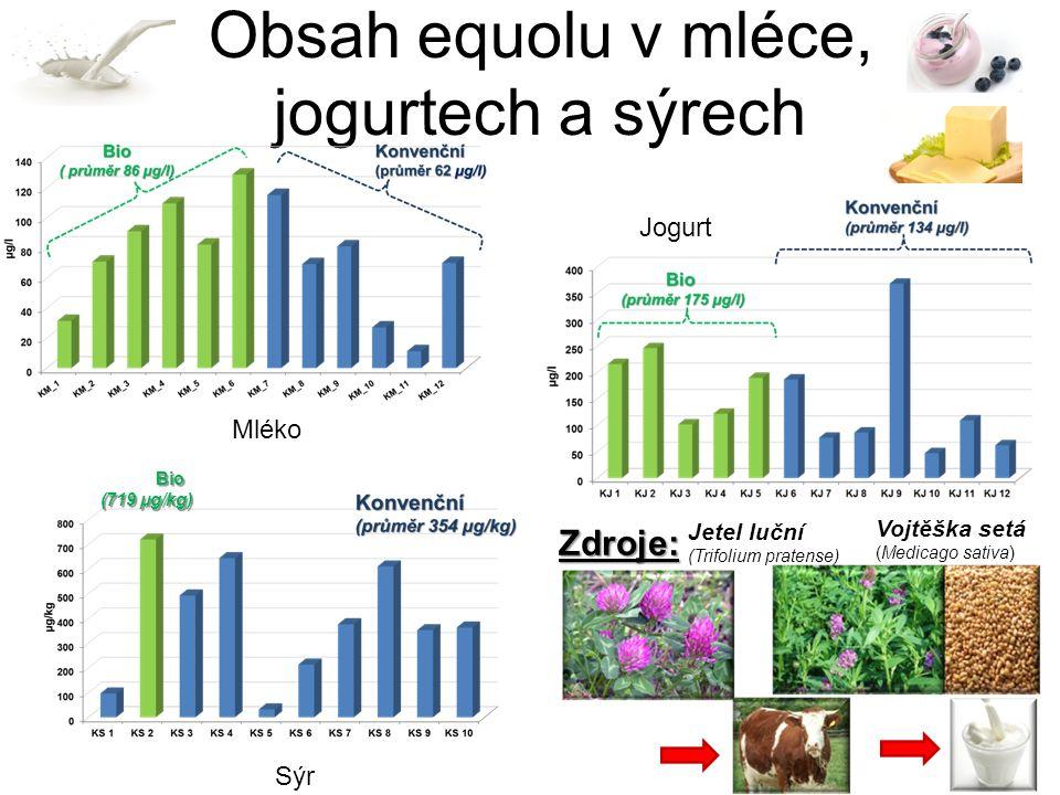 Obsah equolu v mléce, jogurtech a sýrech Bio (719 µg/kg) Mléko Jogurt Sýr Zdroje: Jetel luční (Trifolium pratense) Vojtěška setá (Medicago sativa)