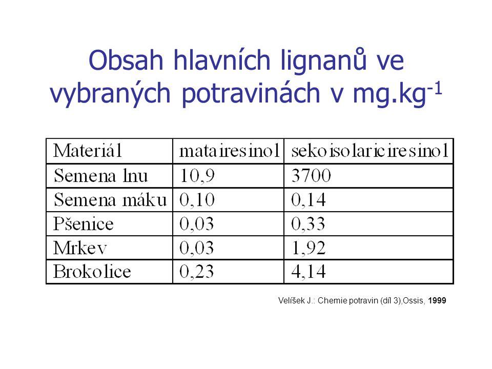 Obsah hlavních lignanů ve vybraných potravinách v mg.kg -1 Velíšek J.: Chemie potravin (díl 3),Ossis, 1999