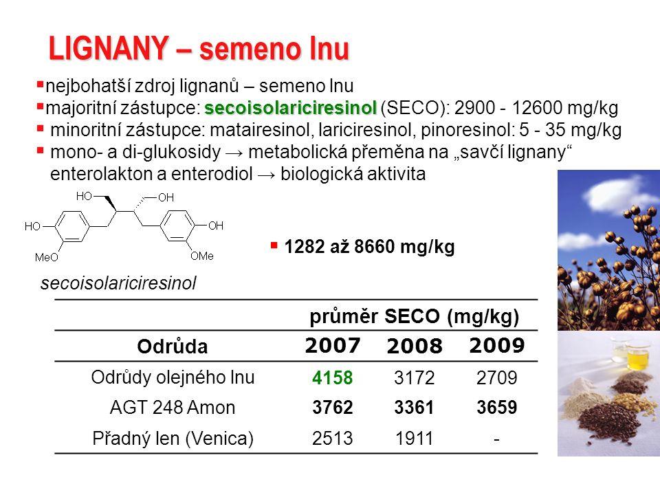 LIGNANY – semeno lnu secoisolariciresinol  nejbohatší zdroj lignanů – semeno lnu secoisolariciresinol  majoritní zástupce: secoisolariciresinol (SEC