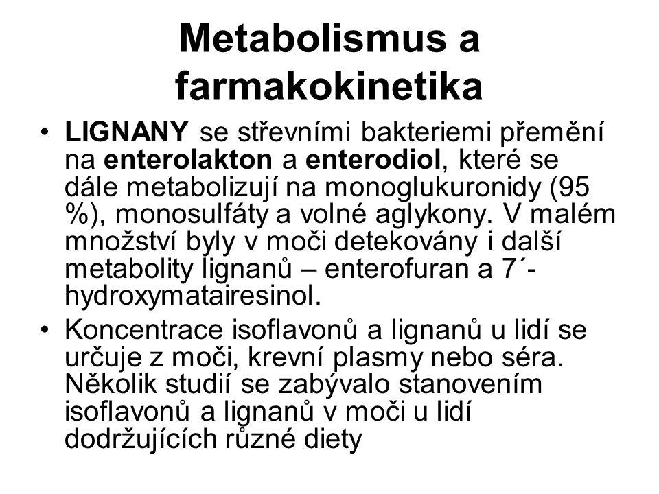 Metabolismus a farmakokinetika LIGNANY se střevními bakteriemi přemění na enterolakton a enterodiol, které se dále metabolizují na monoglukuronidy (95