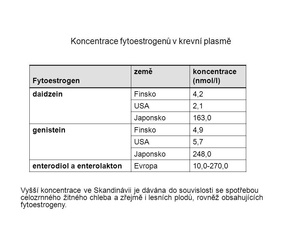 Koncentrace fytoestrogenů v krevní plasmě Fytoestrogen zeměkoncentrace (nmol/l) daidzeinFinsko4,2 USA2,1 Japonsko163,0 genisteinFinsko4,9 USA5,7 Japon