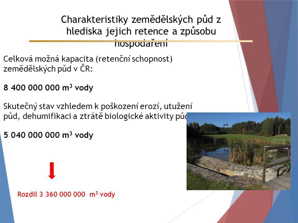 Charakteristiky zemědělských půd z hlediska jejich retence a způsobu hospodaření Celková možná kapacita (retenční schopnost) zemědělských půd v ČR: 8 400 000 000 m 3 vody Skutečný stav vzhledem k poškození erozí, utužení půd, dehumifikaci a ztrátě biologické aktivity půd: 5 040 000 000 m 3 vody Rozdíl 3 360 000 000 m 3 vody